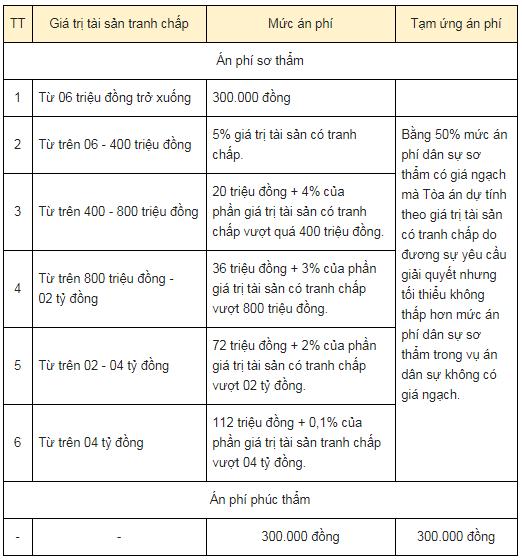 Căn cứ Điều 7 và Danh mục án phí, lệ phí Tòa án ban hành kèm theo Nghị quyết 326/2016/UBTVQH14
